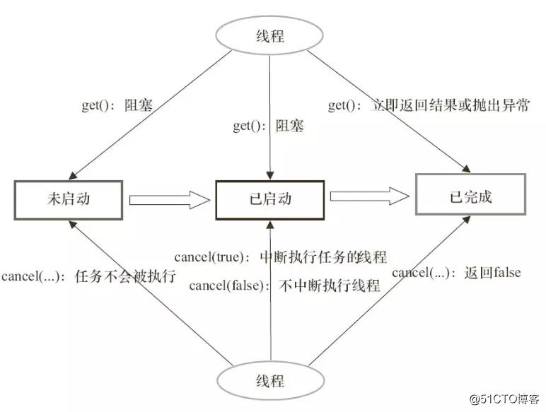 Java线程池Executor框架详解