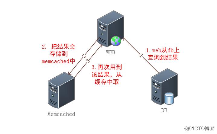 nosql介绍、memrcached介绍、安装memcached、查看memcachedq状态