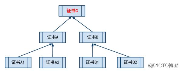 Nginx SSL配置