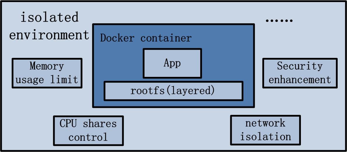小白变大神——Docker入门到精通完整实战