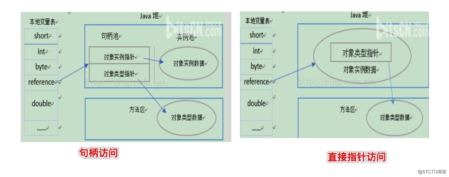 深入理解Java虚拟机总结