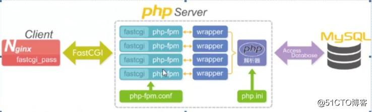 PHP 动态语言以及搭建 blog 和 bbs 论坛