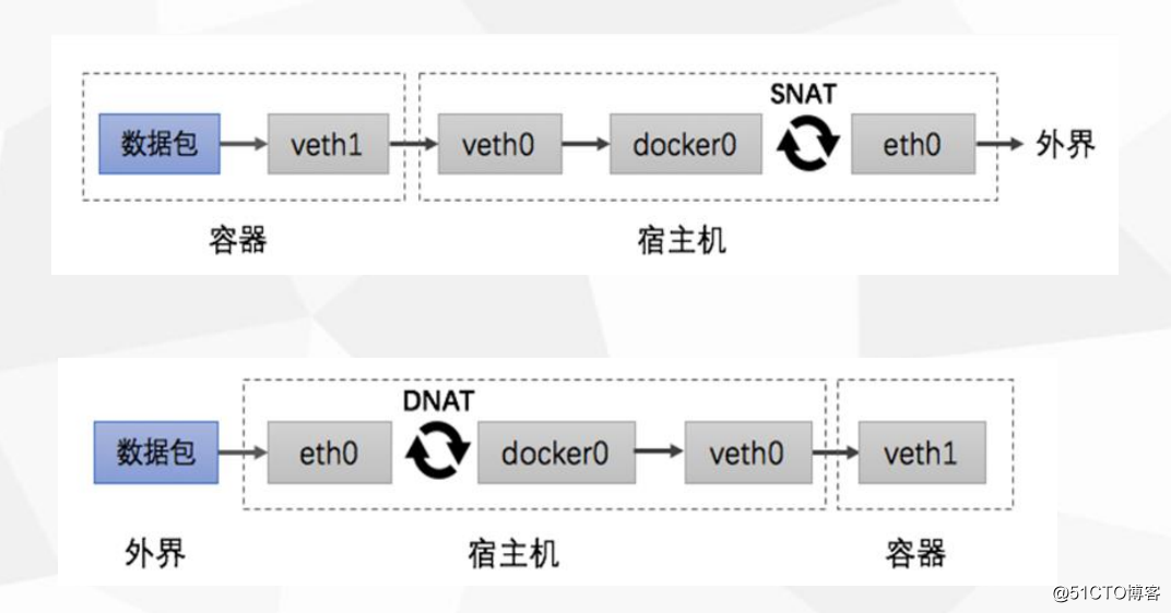 docker管理应用程序数据、容器网络