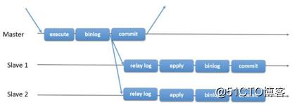 从一个线上问题分析binlog与内部XA事务提交过程