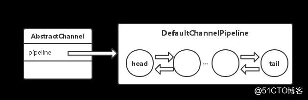 Netty源码分析之ChannelPipeline