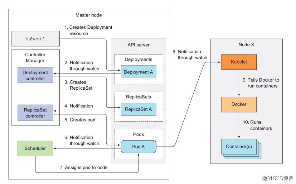 CentOS7.5 Kubernetes V1.13(最新版)二进制部署集群