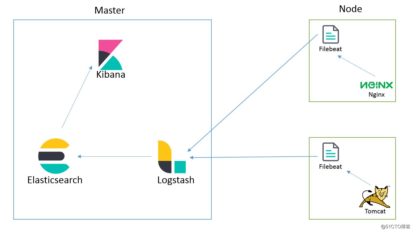 集中式日志分析平台 Elastic Stack(部署)