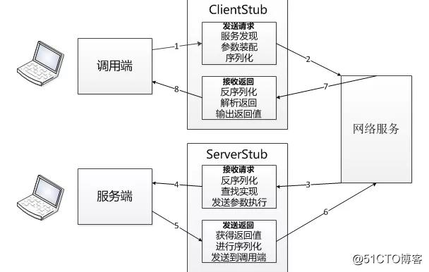 微服务治理平台的RPC方案实现