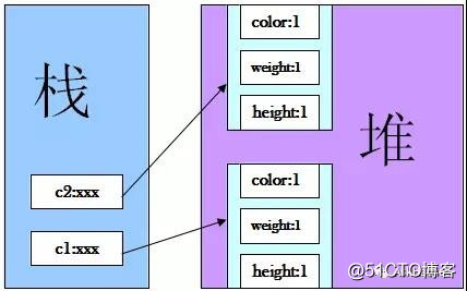 (面试)在聊Java中的equals方法