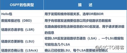 OSPF内部网关协议