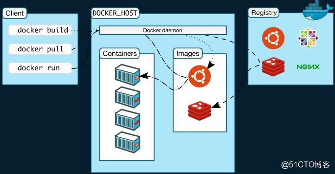 docker简介与安装配置