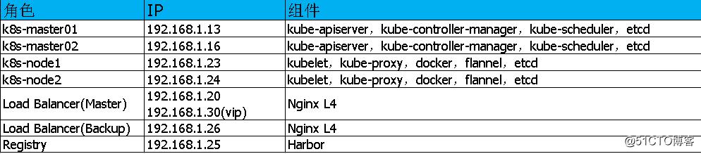 《二》Kubernetes集群部署-搭建集群