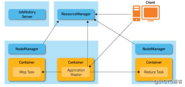 Hadoop运行在Kubernetes平台实践