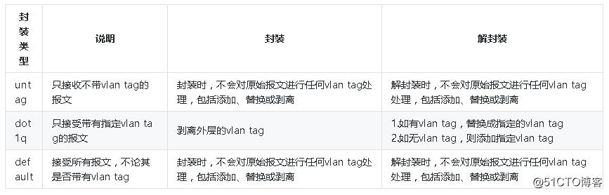 说清楚讲明白vxlan在openstack中的使用场景